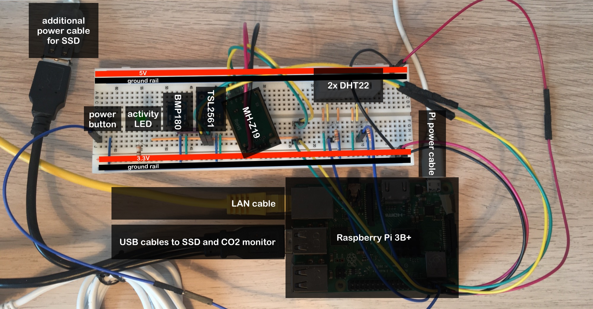 Homeclimate sensors with annotations